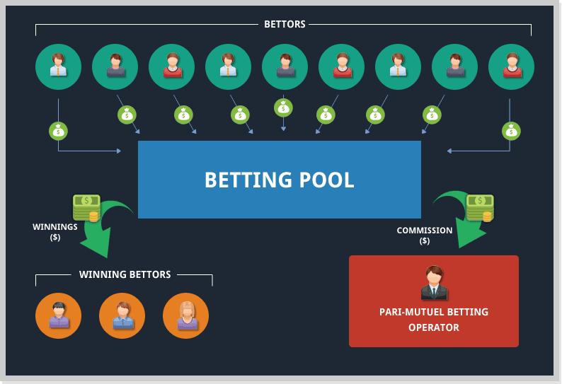 Parimutuel Betting